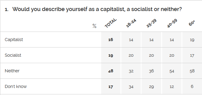age-socialism