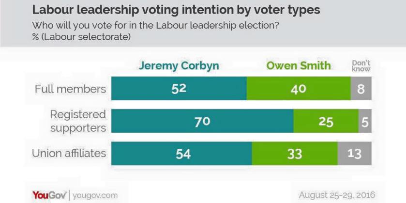 corbyn going to win