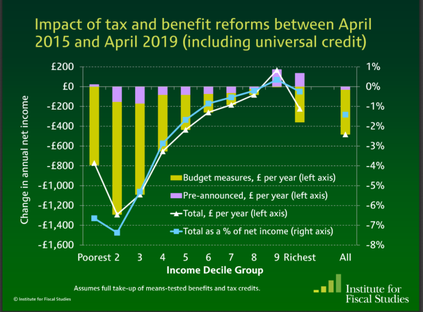 ifs-tax-credits-on-income-groups-1024x757.png
