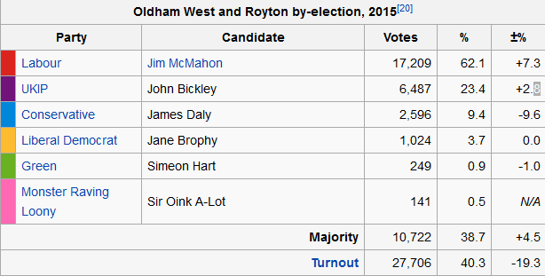 oldham-byelection.png