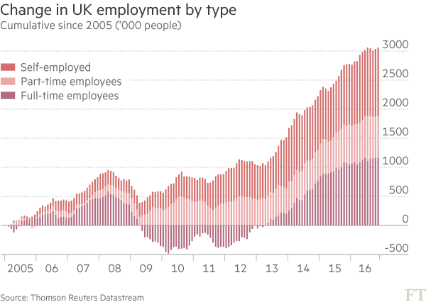 FT employment low wage jobs