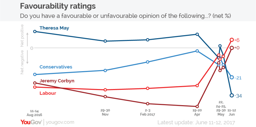 yougov-favourability-ratings-corbyn-may
