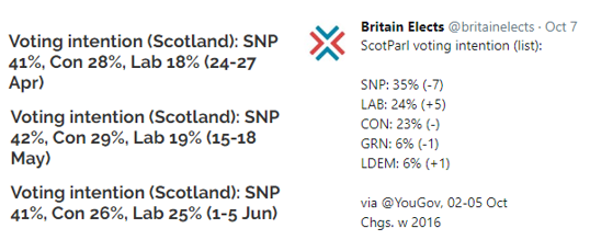 yougov time