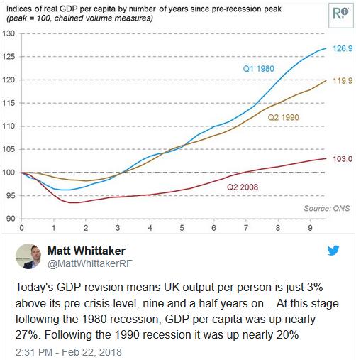 Matt Whittaker GDP recovery low