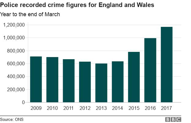 police crime wave